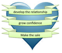 the heart of your online business